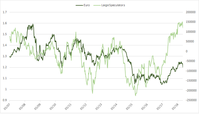 euro cot large speculator positioning