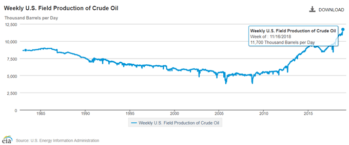 Image of EIA US weekly field production of crude oil