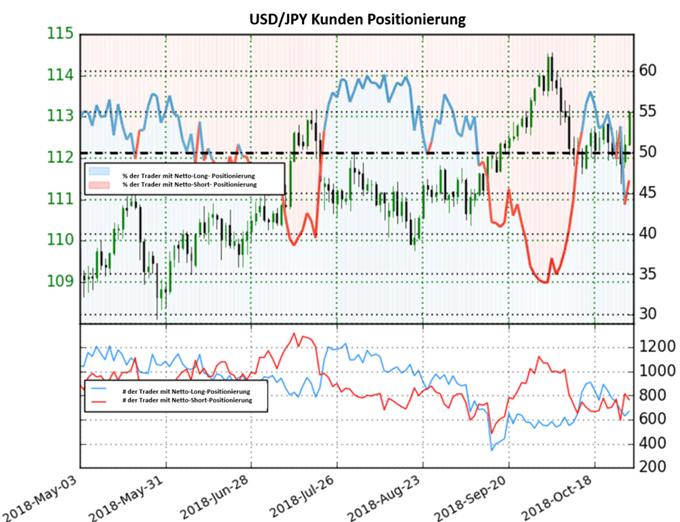 USD/JPY: Short-To-Long Ratio fällt leicht