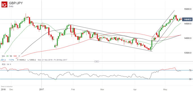 GBP/JPY Ready to Take Out December High
