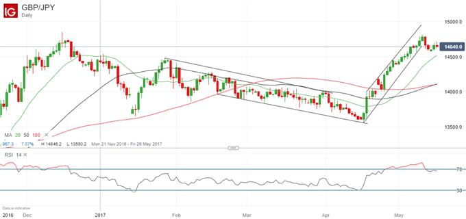 Le GBP/JPY est prêt à éliminer le point haut de décembre