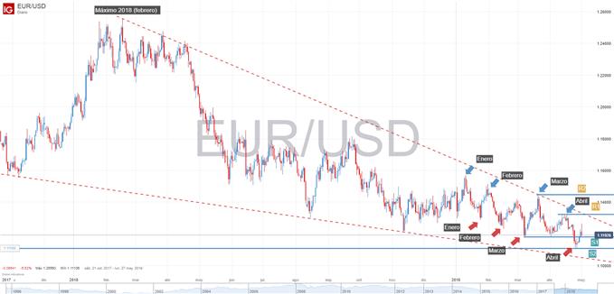 Gráfico del euro