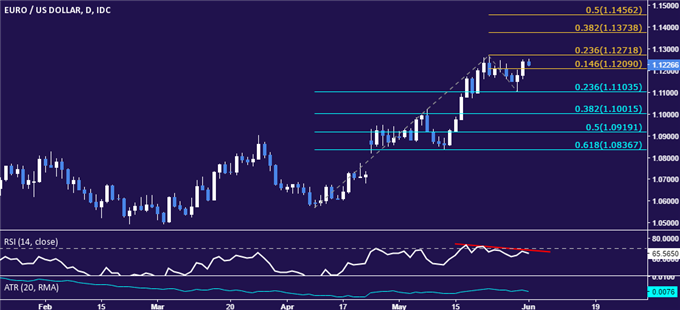 EUR/USD Technical Analysis: Looking for Direction Below 1.13