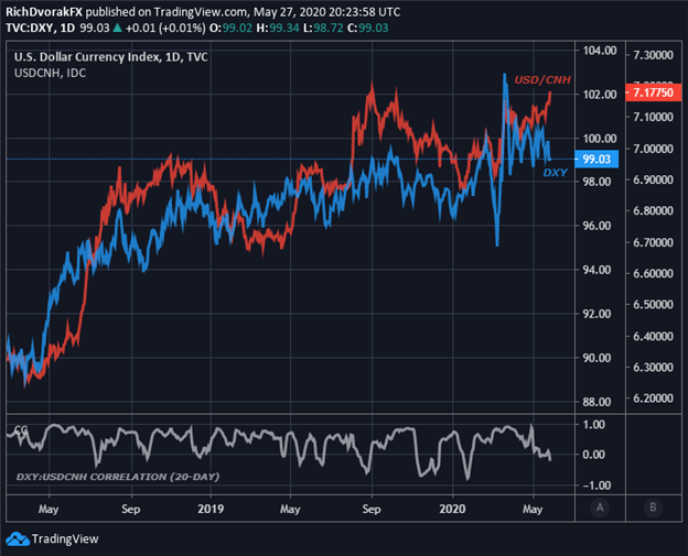 US Dollar DXY Index Price Chart China Tension USD to  Chinese Yuan