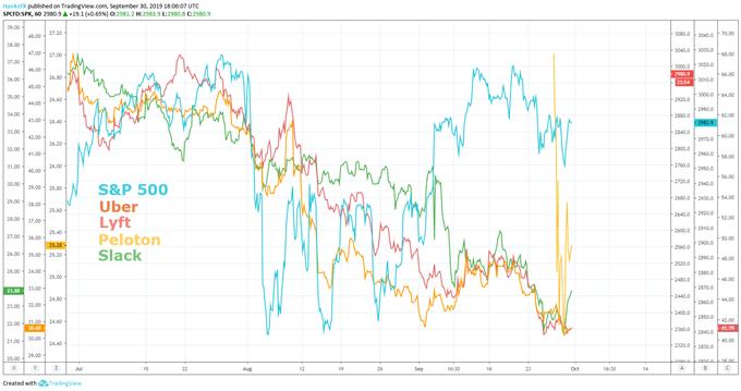 S&P 500 Price Performance Versus 2019 IPO Market Uber Lyft Peloton Slack