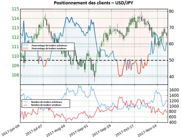 USD/JPY: perspective mitigée pour la paire