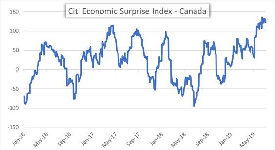 Canada Economic Surprise Index by Citi