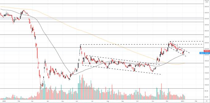 boeing price chart