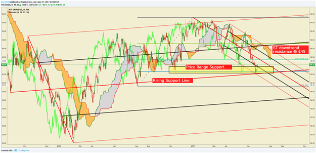 Crude Oil Price Forecast: WTI Bounces From Technical Danger Zone