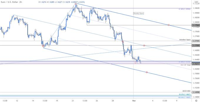 Euro Price Chart - 120min EUR / USD - Euro-US Dollar Trade Outlook - Technical Forecasts