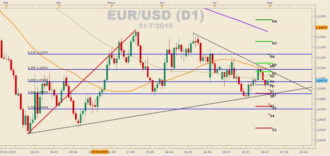 EURUSD respeta resistencia en $1.1100 previo al FOMC.