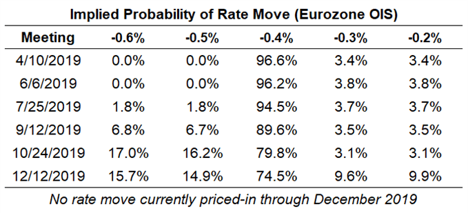 ecb rate expectations, april ecb meeting