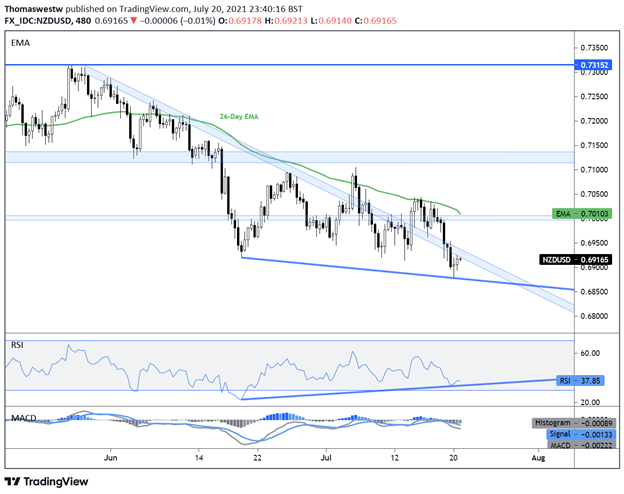 New Zealand Dollar Outlook: NZD/USD, AUD/NZD React to Covid Risks, RBNZ Policy Bets