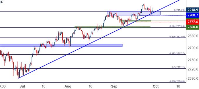 s&p 500 eight hour price chart