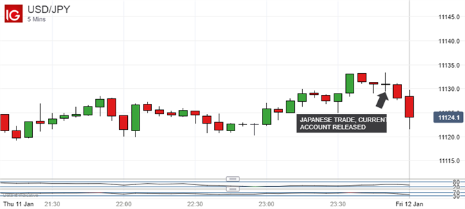 Japanese Yen Rides Trade Disappointment, USD/JPY Still Wilting