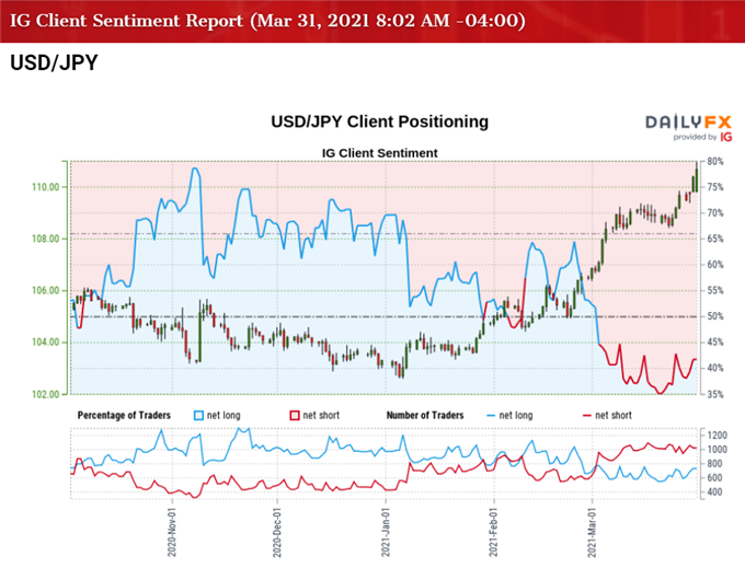USD/JPY Rally Eyes March High as RSI Sits in Overbought Territory