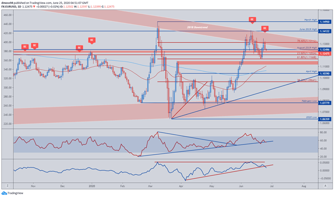 EUR/USD, GBP/USD Rates at the Mercy of US Trade Talks