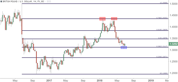GBP/USD: Carney's Hawkish Comments Obscured by Brexit Weekend Risk