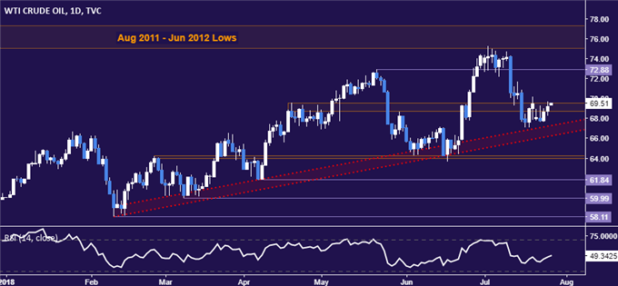 Crude Oil, Gold Prices May Retreat as Dovish ECB Boosts US Dollar