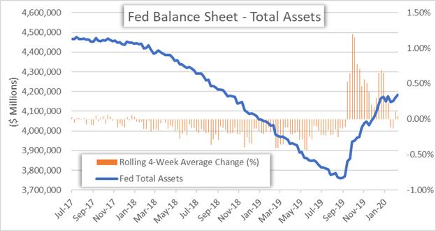 Fed Balance Sheet Chart US Dollar Forecast