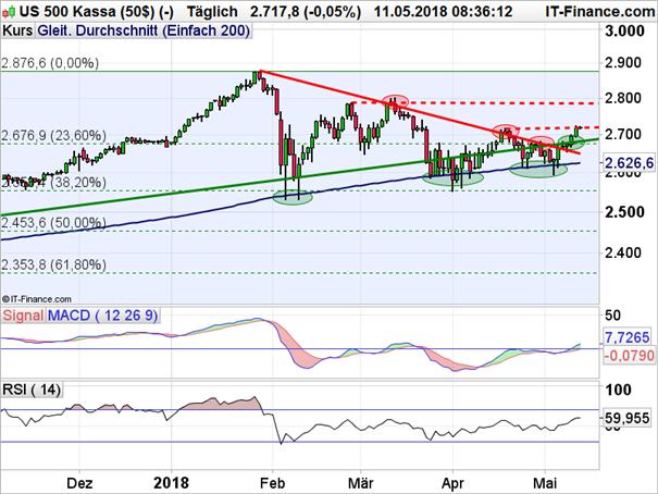 S&P 500: Befreiungsschlag geglückt