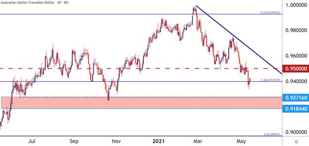 Australian Dollar Technical Analysis: AUD/USD, AUD/JPY, AUD/CAD