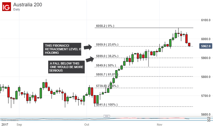 S&P/ASX 200 Technical Analysis: Rally to Resume After Pullback?