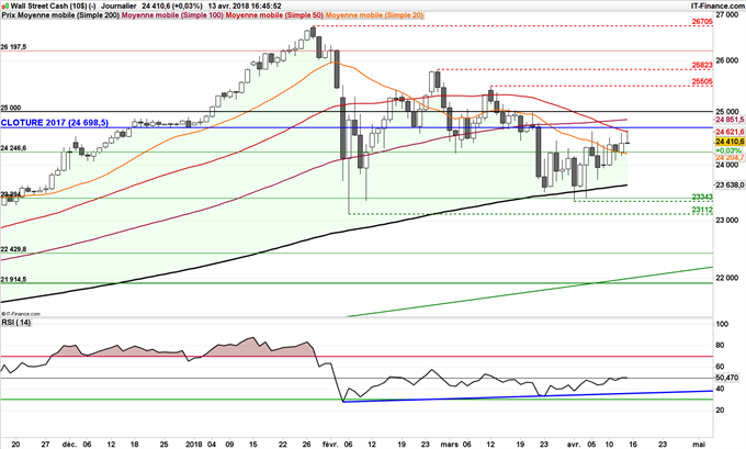 Dow Jones support oblique momentum RSI