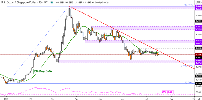 US Dollar Technical Forecast: USD/SGD, USD/IDR, USD/MYR, USD/PHP