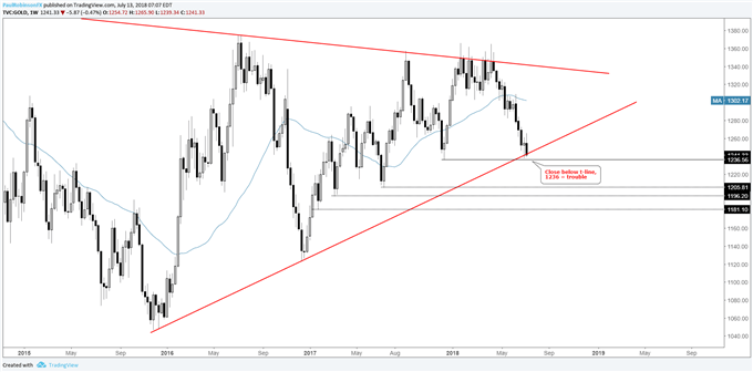 Gold weekly chart, 2015 trend-line in danger of breaking