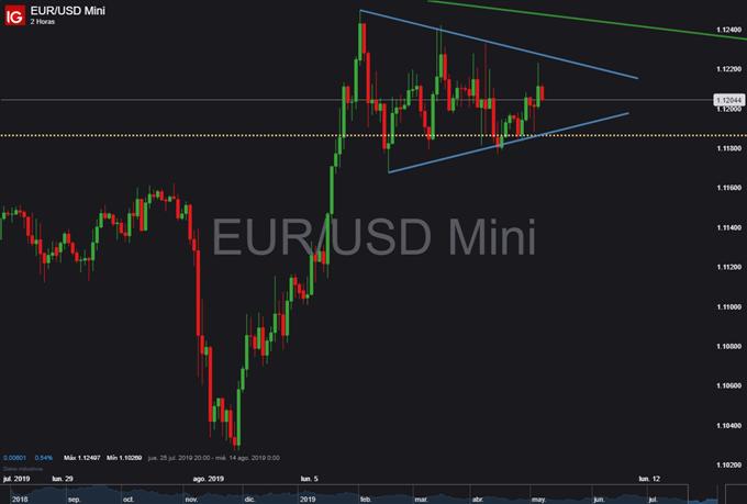 Gráfico 2 horas EUR/USD - 10/08/2019