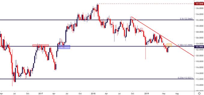 eurjpy eur/jpy weekly price chart
