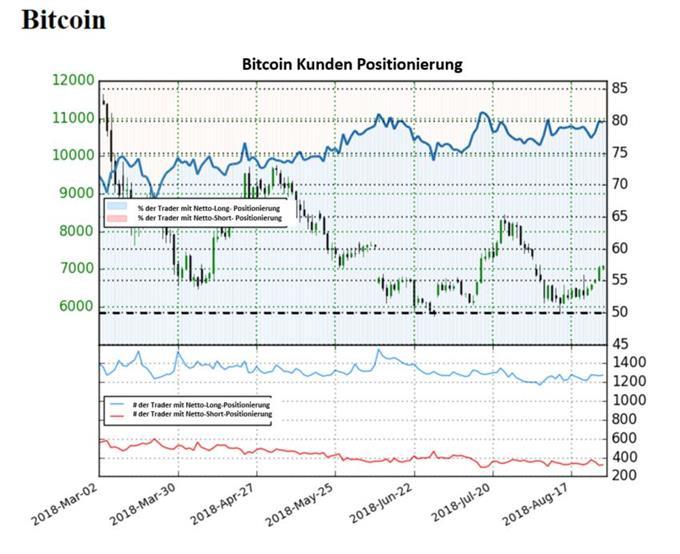 Bitcoin bleibt trotz Kursteigerungen bärisch