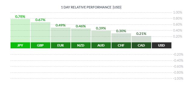 USD Weakens as US Yields Drop, JPY Outperforms - US Market Open
