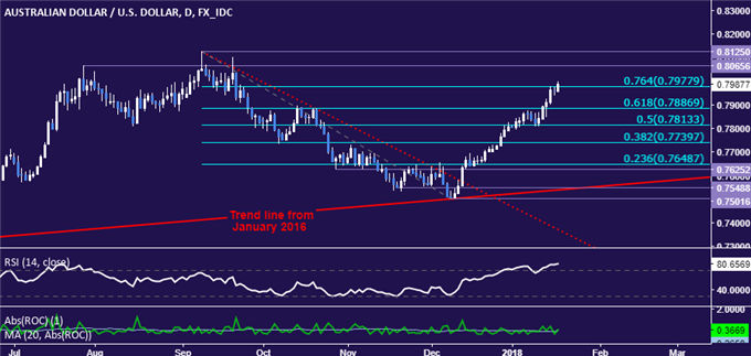 AUD/USD Technical Analysis: Aussie Dollar Menacing 2017 Peaks