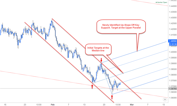 Multi-timeframe Analysis EUR/AUD Daily Chart