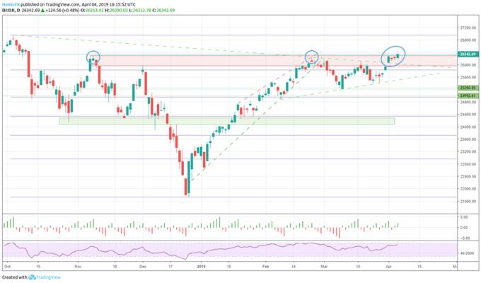 Dow Jones price chart outlook