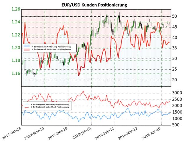 EUR/USD: Anleger bleiben Netto-Short