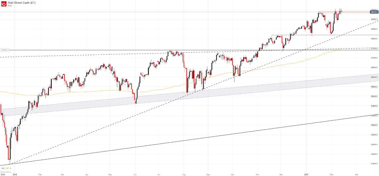 Dow Jones, Nasdaq 100, DAX 30 Forecasts for the Week Ahead