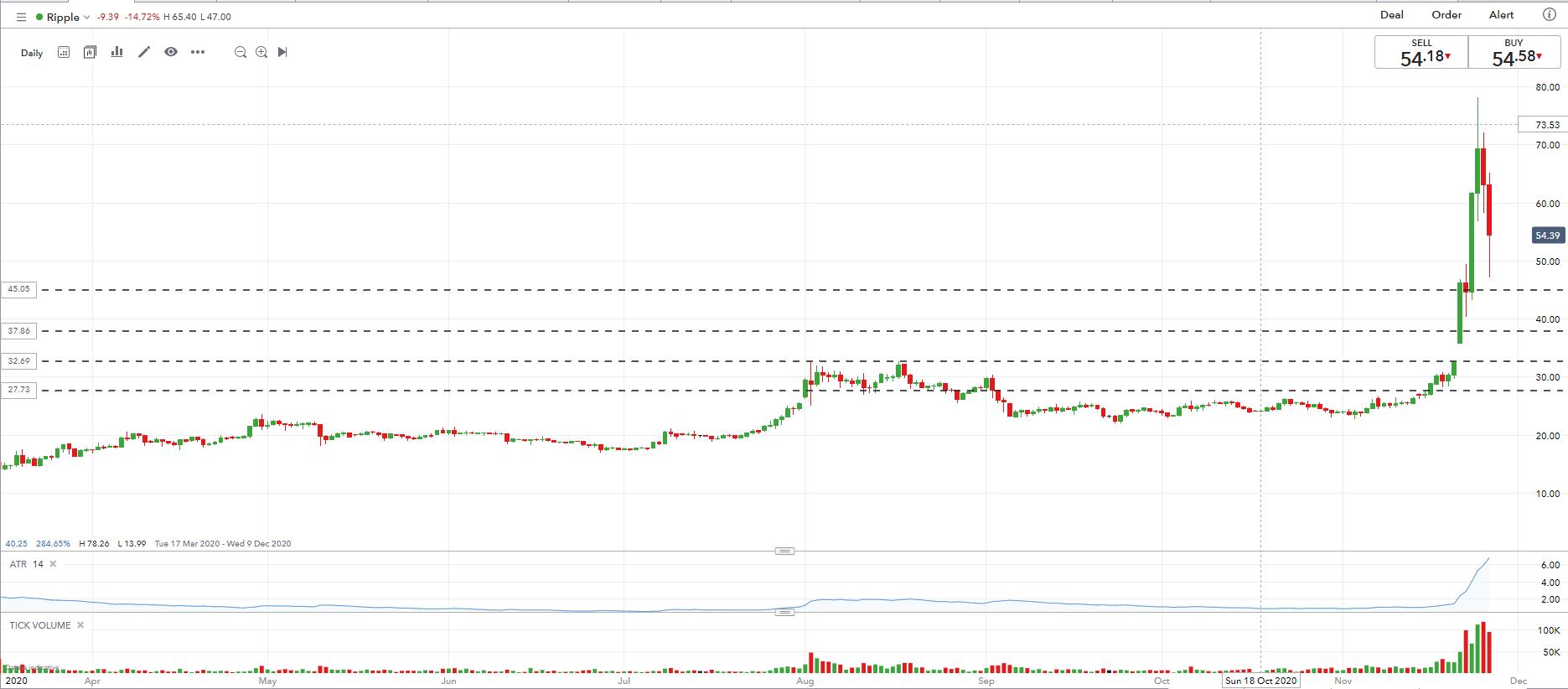 kaip aš prekiauju bitcoin for ripple