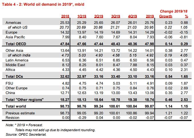 Image of OPEC oil demand forecast