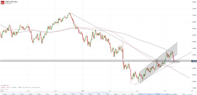 GBP-USD  Wochenkerzen