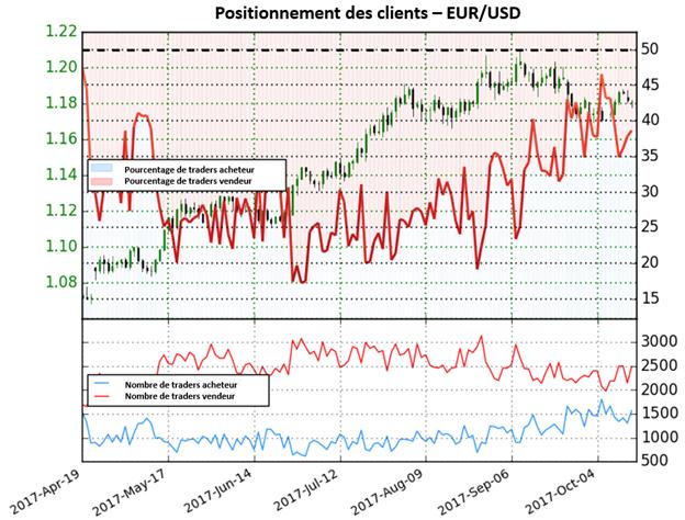 EUR/USD: Le bond des positions vendeuses indique une forte perspective haussière