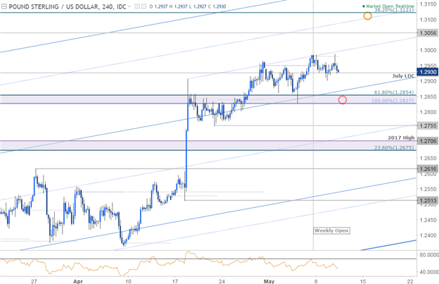 "GBP/USD: Prüfung der Rally - Bank of England ""Super Thursday"" steht bevor"
