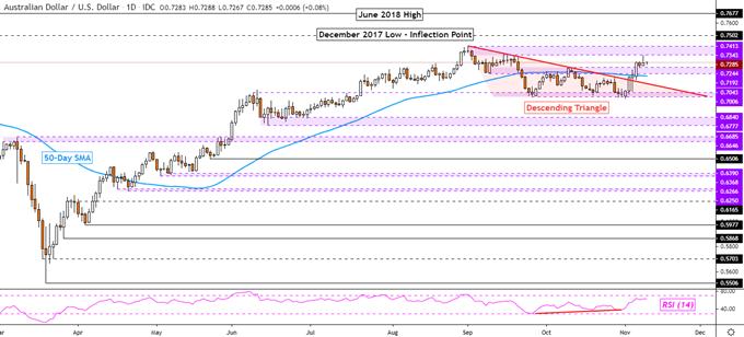 Australian Dollar Technical Forecast: AUD/USD, AUD/CAD, AUD/NZD, AUD/CHF