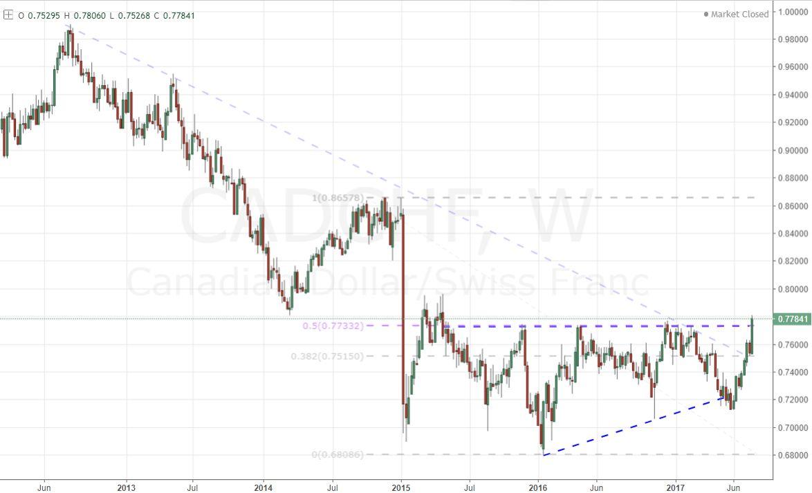 Forex eur chf forex trend scalper описание