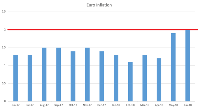 euro-zone inflation since June, 2017