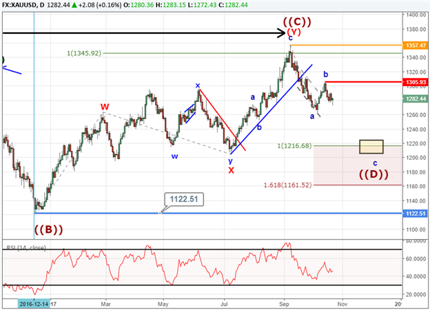 Gold Prices May See $1200 in the Coming Weeks