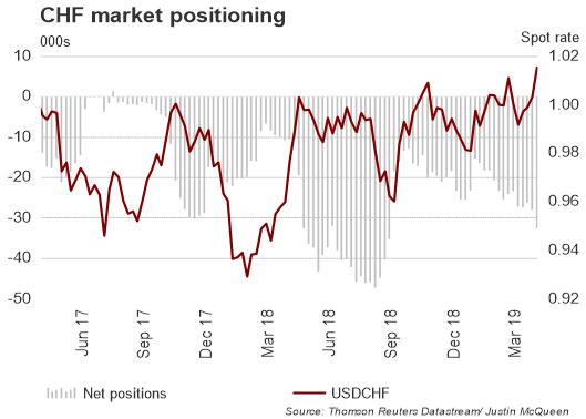 CoT-Report: GBP/USD zum ersten Mal seit Juni 2018 wieder Netto-Long
