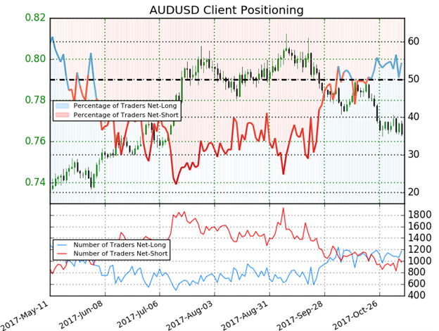 AUD/USD IG Client Sentiment